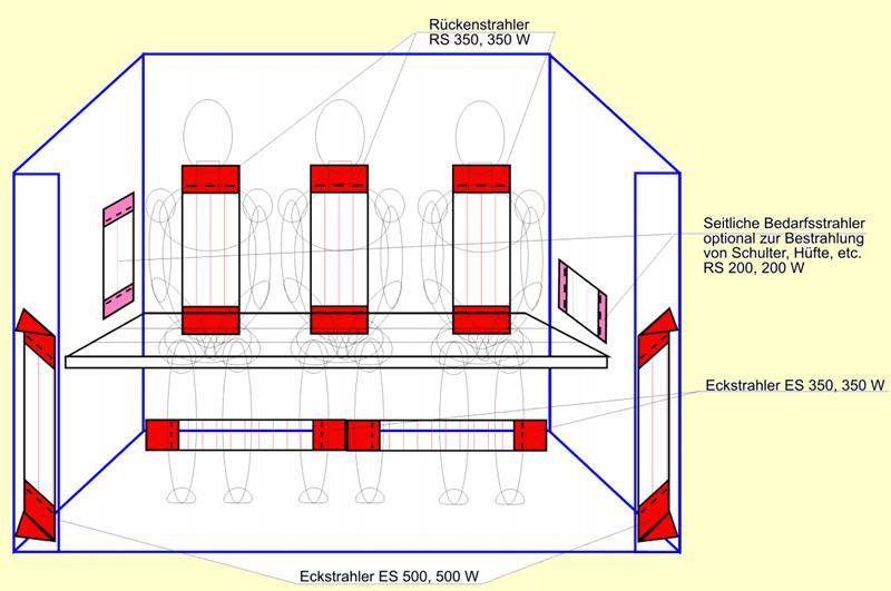 Vollspektrum Philips Vitae Set 3