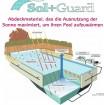 Sol+Guard GeoBubble - 500 my, transparent - 800 x 400